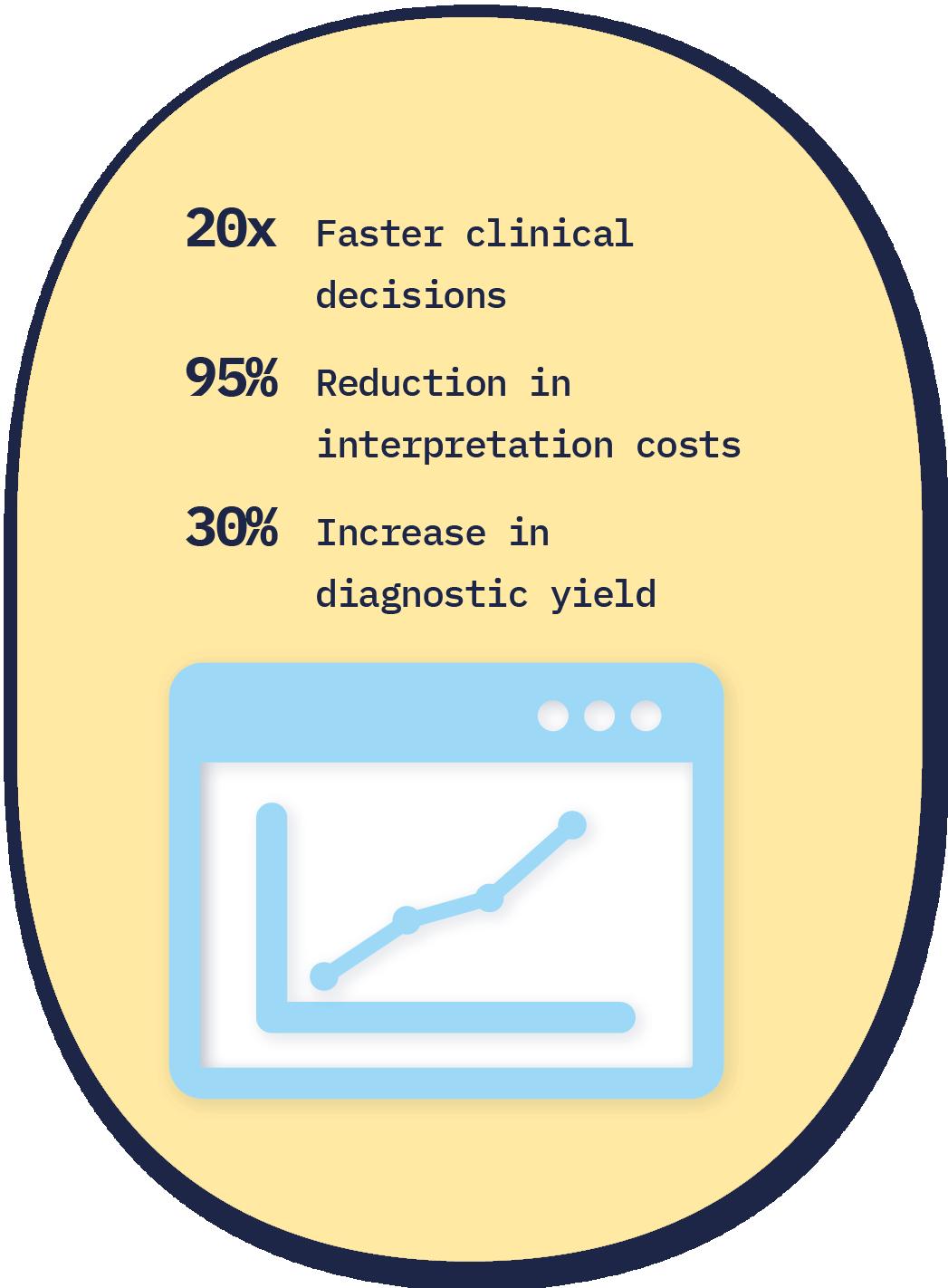 Congenica_Efficiency Premium_Summary graphic-1